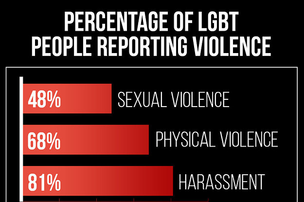 Most LGBT People in San Francisco Experience Violence, Study Shows